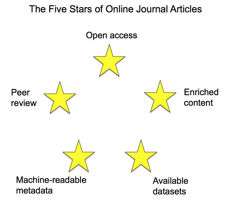 David Shotton's 5 stars of academic publishing