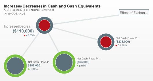 Financial Explorer view of Coca Cola cash data