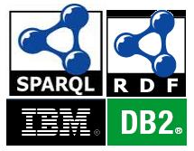 RDF on DB2
