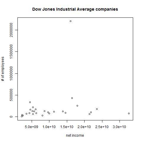 DJIA plot