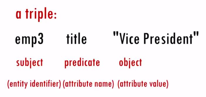 sample triple: emp3 title Vice President