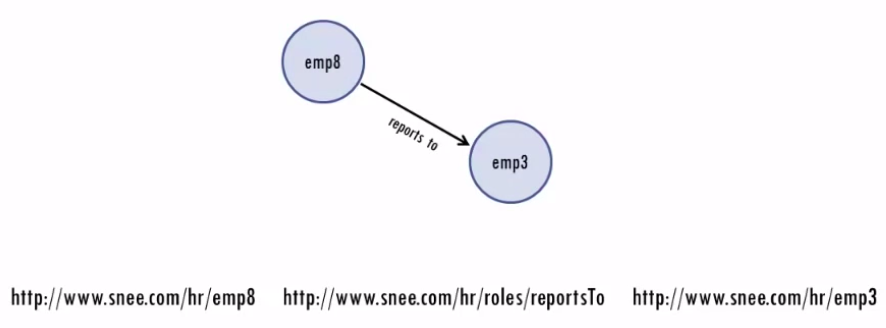 triple: emp8 reports to emp3