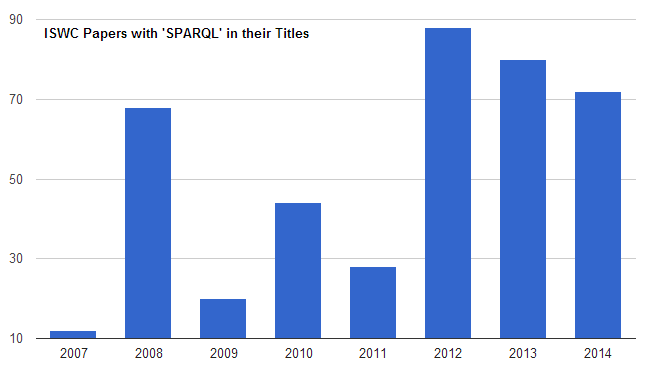 graph of ISWC SPARQL papers