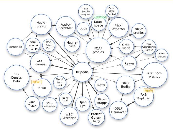 [linked data cloud, February 2008]