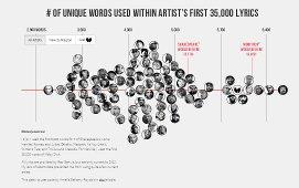 rapper vocabularies chart