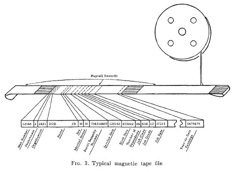 [diagram of records on magnetic tape]