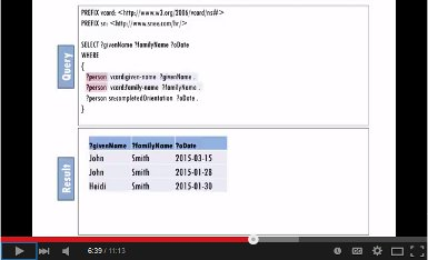 SPARQL in 11 minutes