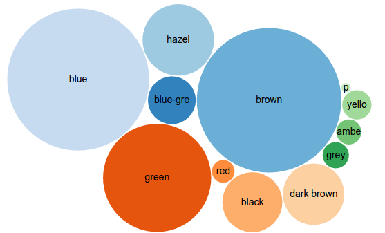 result of eye color query below